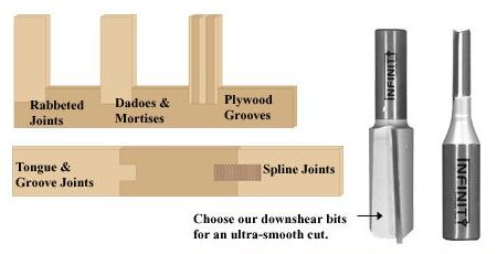 Premium straight router bits for dados, rabbets, pattern cuts or virtually any application requiring a straight edge
